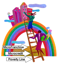 Economic Development Ladder