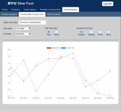 Screenshot of website page for the BYU Silver Fund's analytics suite